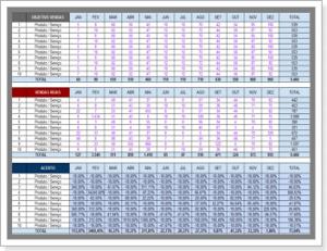Modelo de planilha de avaliação de vendas