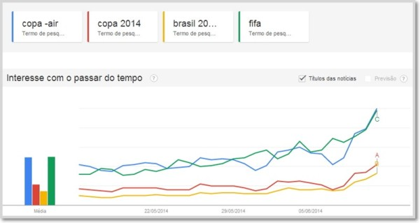 google trends da Copa do Mundo de 2014