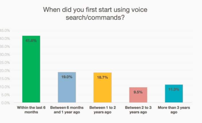 Utilização da busca por voz