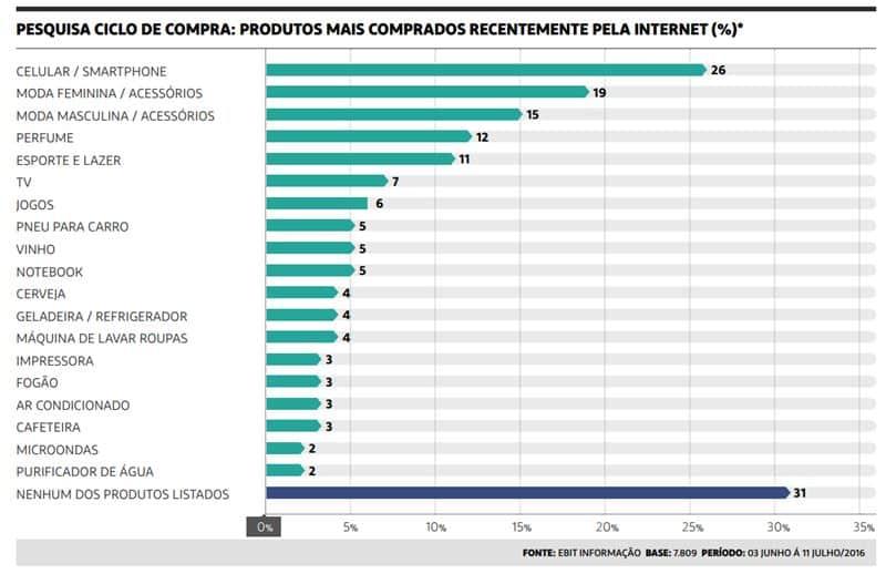 Tabela de pesquisa mais comprados recentemente pela internet