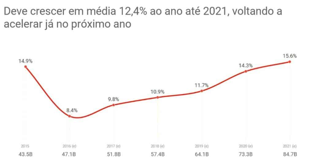 Crescimento e-commerce brasileiro até 2021