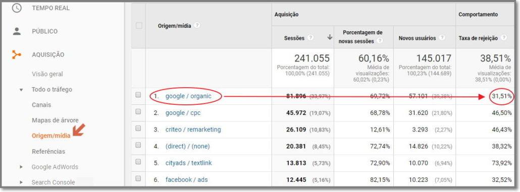 taxa de rejeição orgânica do google no analytics