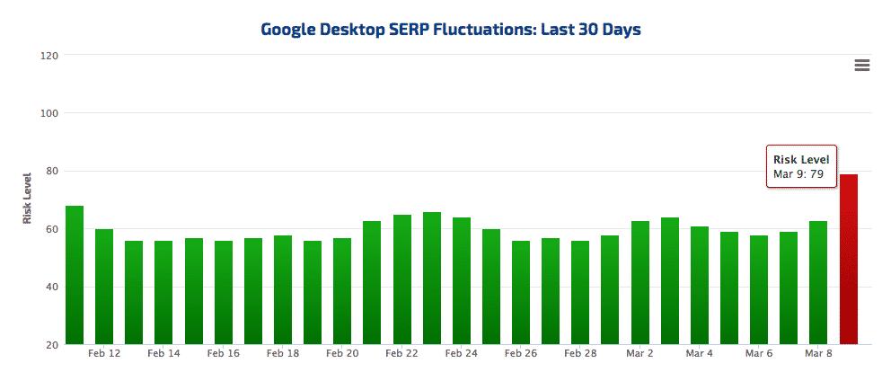 Primeiros indícios do algorítimo Fred do Google
