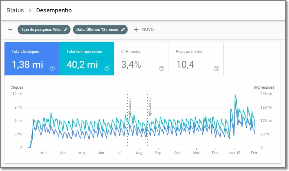 12 meses de dados no Search Console